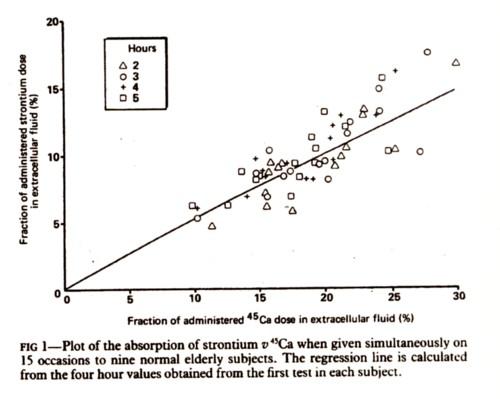 ストロンチウムとカルシウム吸収比較の図.jpg