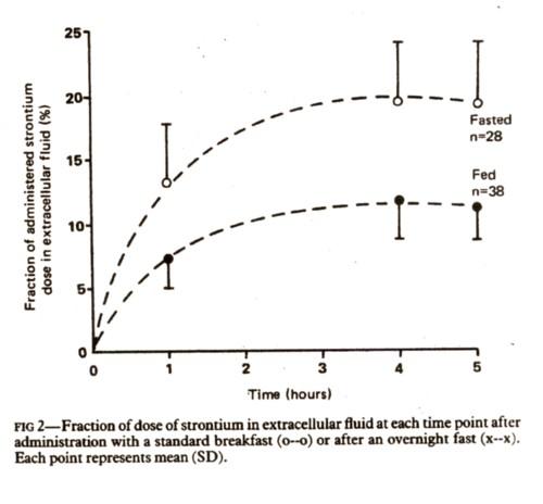 ストロンチウムの吸収と食事の図.jpg