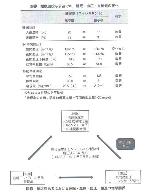 スボレキサントによる糖尿病改善の図.jpg