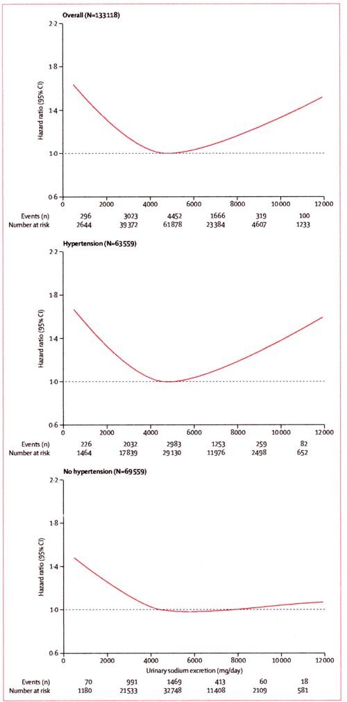 ナトリウムの摂取量と心血管疾患リスクの図.jpg