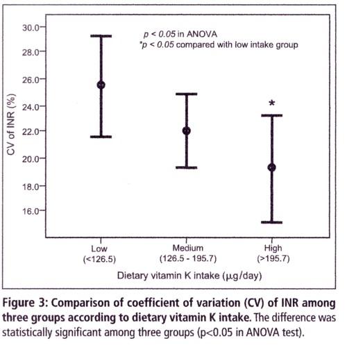 ビタミンKの摂取量とワルファリンのコントロールの図.jpg