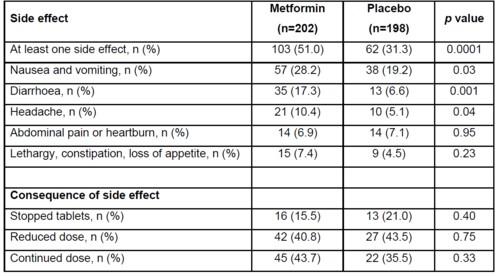 妊娠中のメトホルミンの副作用頻度.jpg