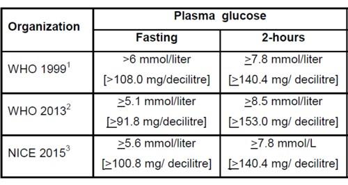 妊娠中の糖尿病の診断基準.jpg