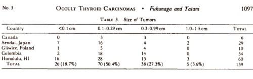 微小甲状腺癌のサイズの表.jpg