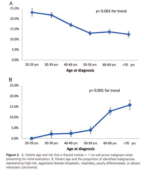 甲状腺腫瘍と年齢の図.jpg