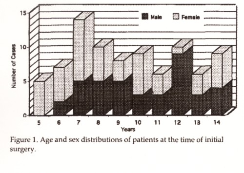被曝後甲状腺癌年齢分布.jpg