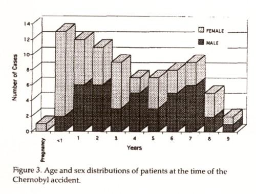 被曝後甲状腺癌被爆時年齢分布.jpg