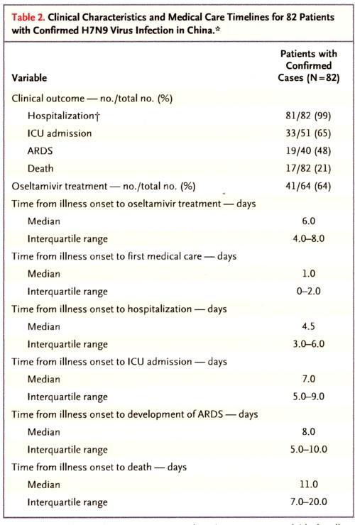 H7N9の臨床事例の特徴のまとめ.jpg