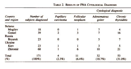 小児甲状腺癌検診結果の図.jpg