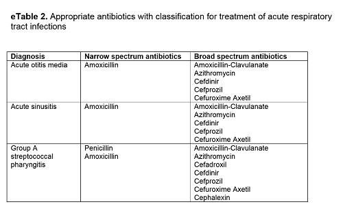 広域と狭域抗生物質の表.jpg