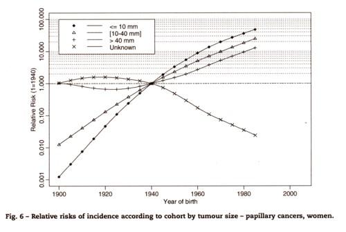 甲状腺乳頭癌の頻度の図.jpg