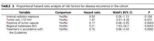 甲状腺癌の再発リスクの図.jpg