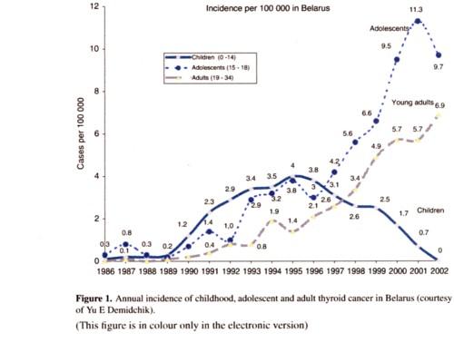 甲状腺癌の発症率グラフ.jpg