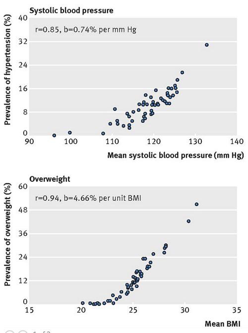 集団平均と病気との関連の図.jpg