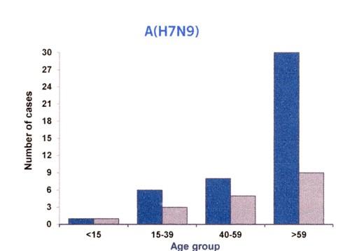 H7N9の年齢分布.jpg